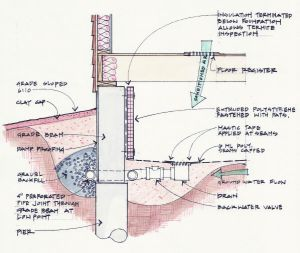Greenbuilder Magazine - Drainage Illustration